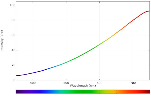 Attached Image: Emission-spectrum-of-incandescent-bulb - copie.jpg