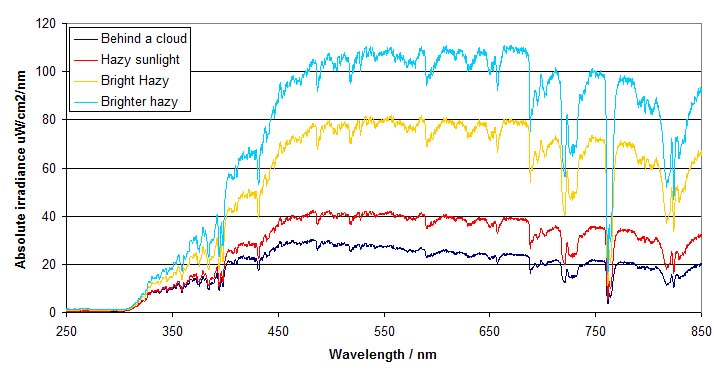 Attached Image: Sun spectra.jpg